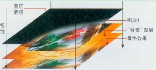 PS图层的概念!图层面板的主要功能有哪些?